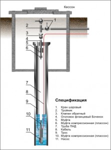 устройство скважин на воду в нижегородской области