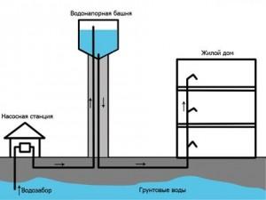 Доставка и монтаж водонапорных башен Byrcompany.ru