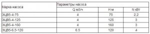 скважинные насосы ЭЦВ 5