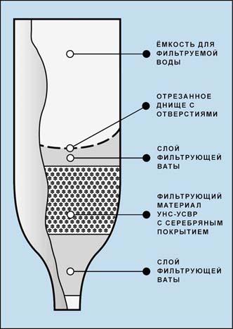 самодельный фильтр для воды своими руками обустройство скважин на