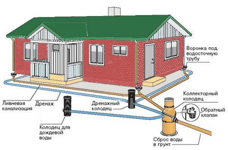 Как правильно отвести дождевую воду от дома своими руками