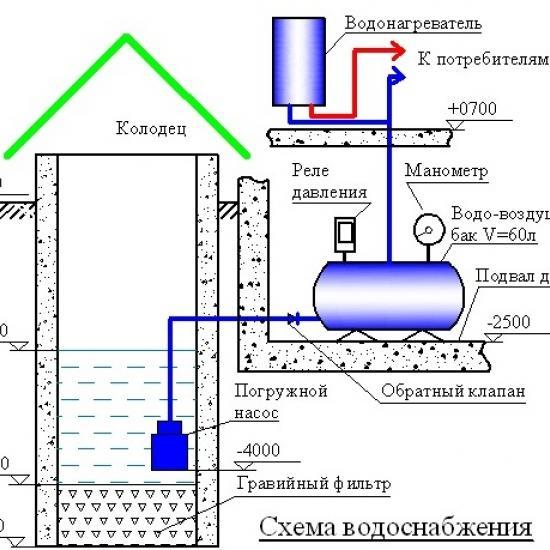 Водопровод от колодца в дом