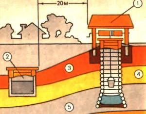 расположение шахтного колодца