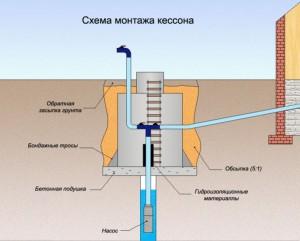 утепление скважины на воду