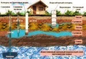 пример скважин на воду