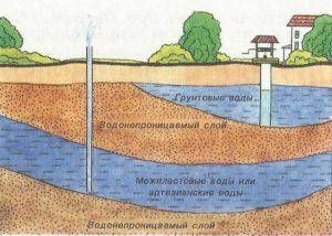 расположение грунтовых вод