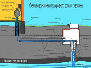 схема водоснабжения дачи от скважины на воду