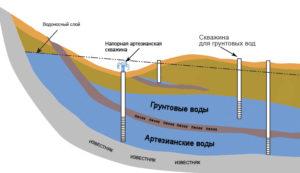 залегание грунтовых вод в Нижегородской области