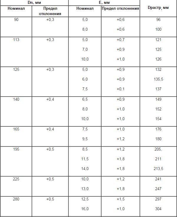 таблица обсадных труб ПВХ