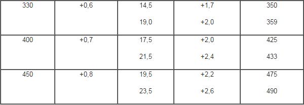 таблица обсадных труб для скважин из ПВХ