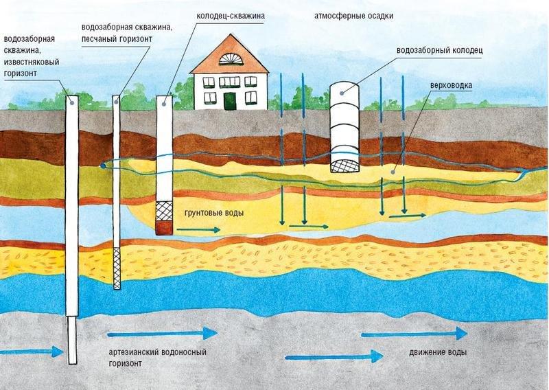 технология бурения скважин в Нижегородской области
