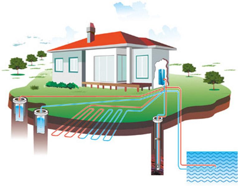 система геотермального отопления дома