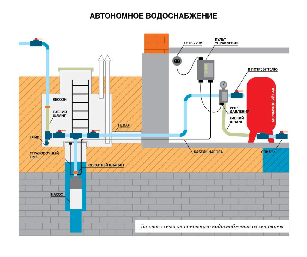типовая схема водоснабжения загорождного дома