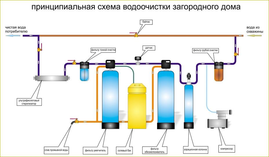 Схема водоочистки воды из скважины в загородном доме.