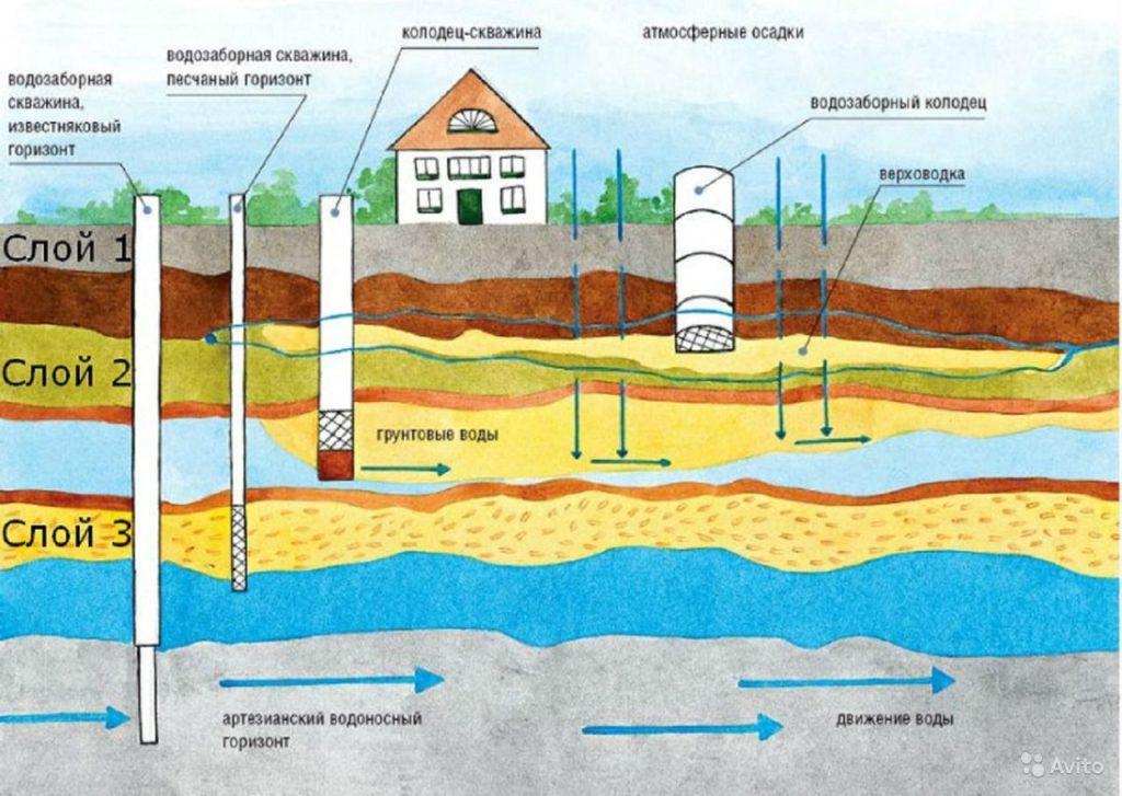 Скважины на воду и колодце расположенные на водоносные горизонты