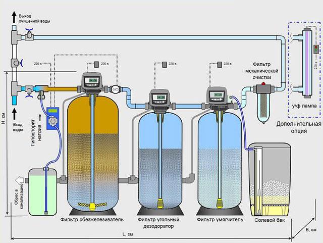 очистка воды за счет фильтров