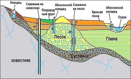 схема бурение скважины на известняк