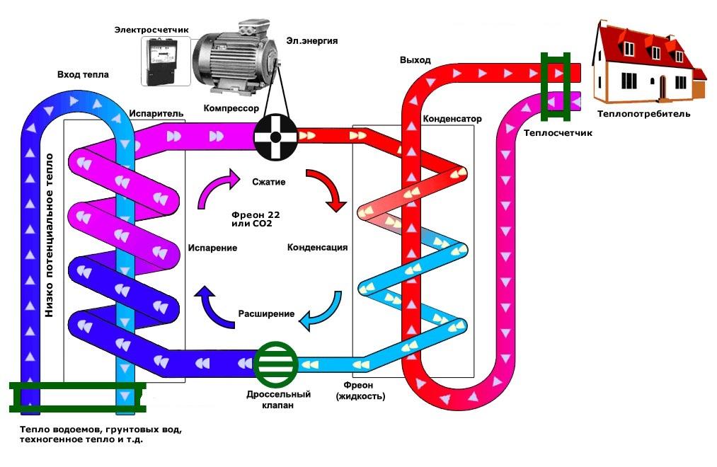 Конционирование и обогрев за счет тепловых насосов, геотермальное отопление