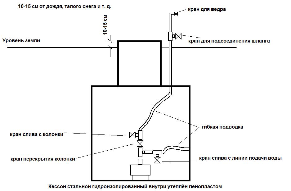 конструкция кессона для скважины