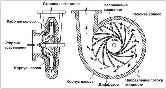 Выбор насоса для скважины (конструкция насоса)
