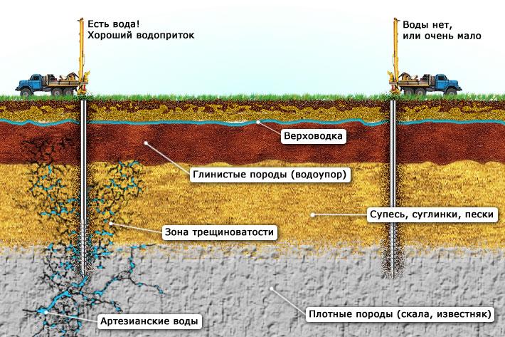 Поиск залегания водоносного горизонта в Нижегородской области
