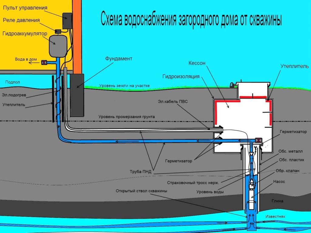 Схема водоснабжения дома из скважины