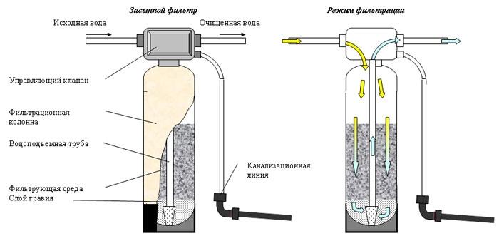 Как сделать очистку фильтров