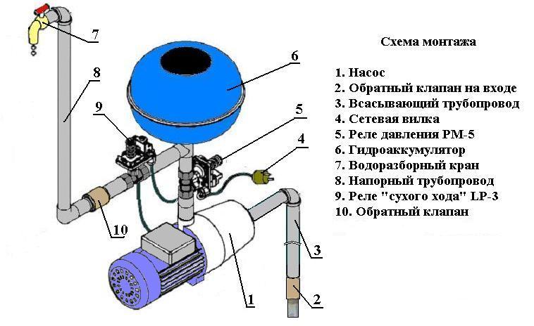 Схема монтажа скважинного оборудования