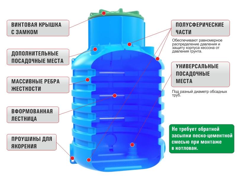 пластмассовый кессон для скважины