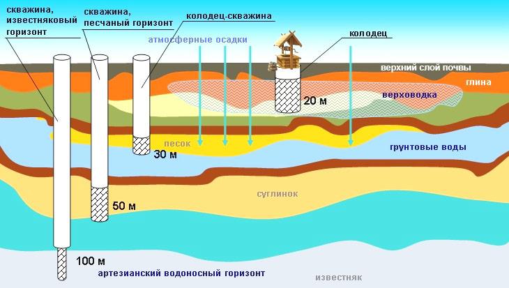 структура скважин на воду