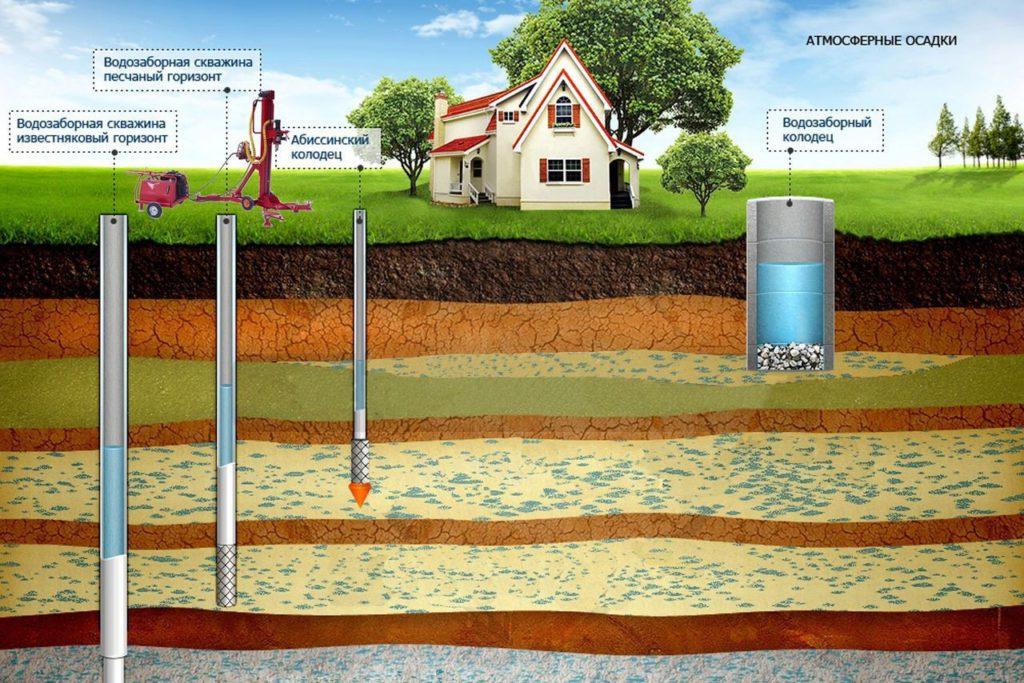 обустройство водозаборных сооружений (скважин)