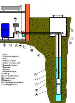 расположение оборудования в скважине