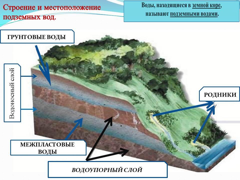 схема залегания подземных вод в Нижегородской области