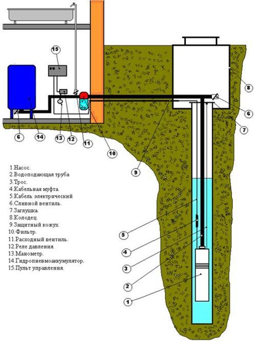 схема установки погружного насоса в скважину