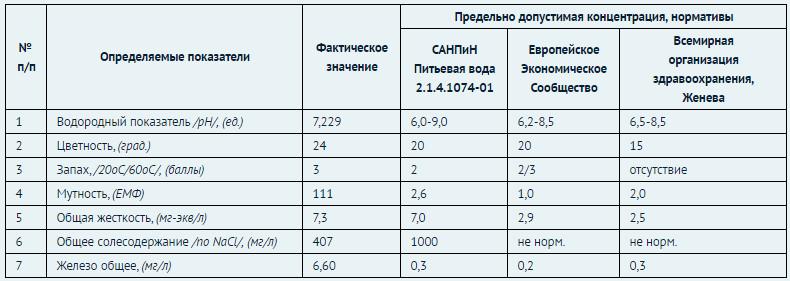 таблица нормы загрязнения питьевой воды