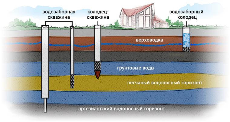 бурение на воду с обустройством скважины