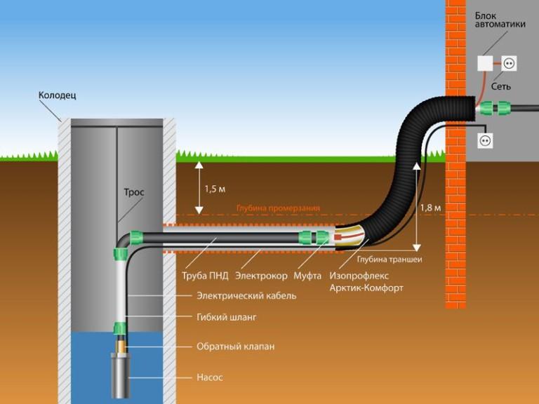 схема водоснабжения бани из колодца