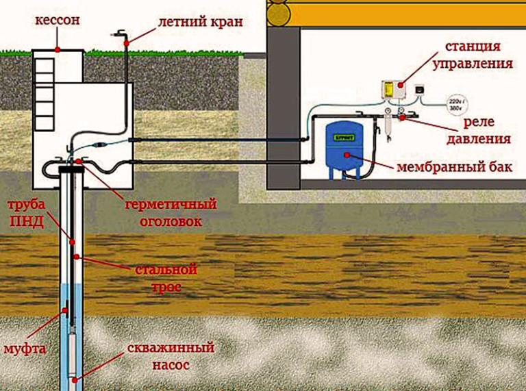 Схема подключения насосной станции на даче своими руками 93