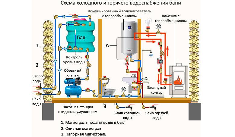 схема водоснабжения бани