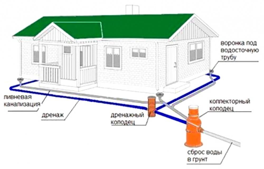 дренажная система загородных домов