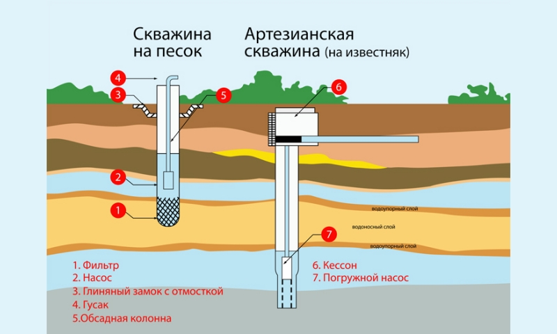 схема скважин на песок и артезианская скважина