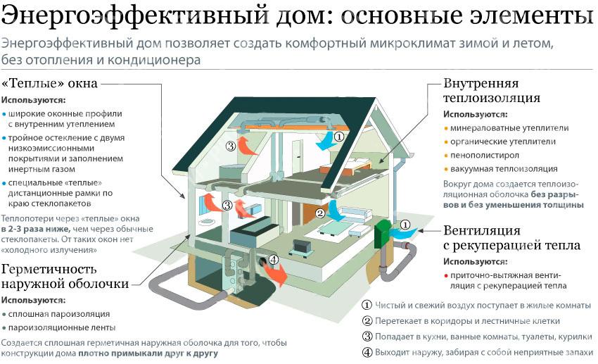 эффективность эко дома