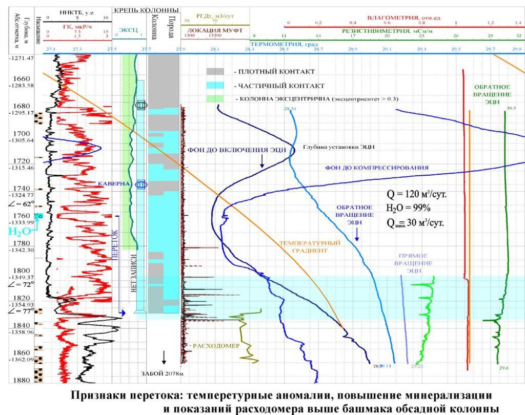 геофизические исследования скважины