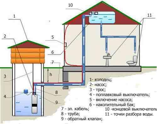 автономное водоснабжение дома из колодца
