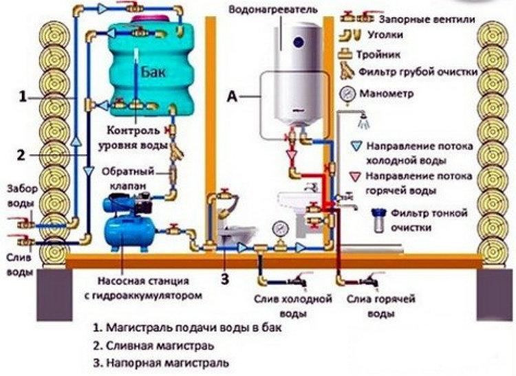 схема водоснабжения бани из скважины