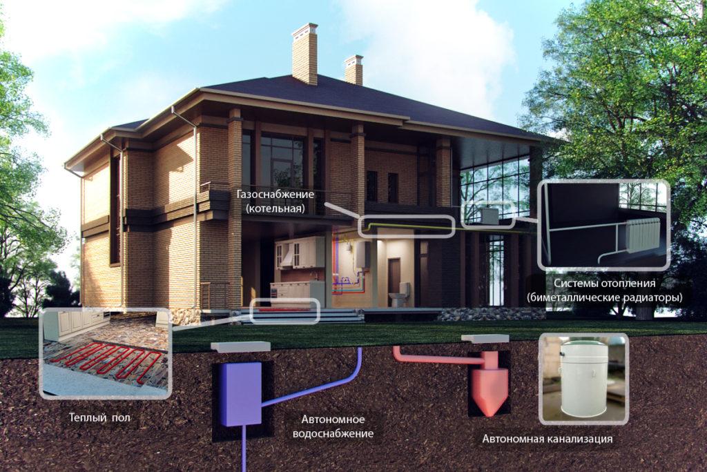автономные системы коммуникаций загородного дома