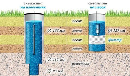 артезианская скважина и скважина на песок