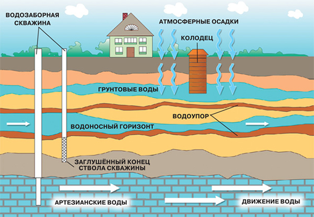 залегание подземных вод на загородном участке