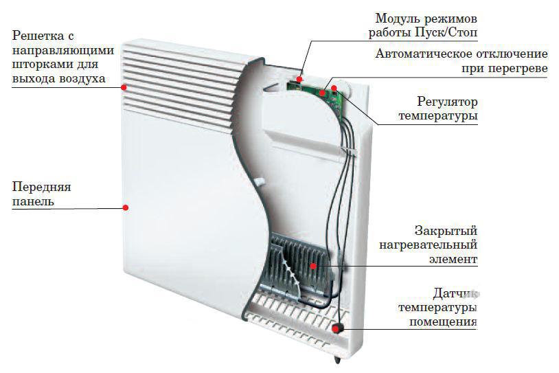 конвекторные обогреватели для дома