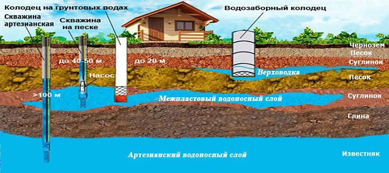 оценка подземных вод в Нижегородской области